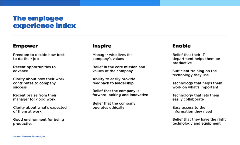 EmployeeExperience_chart
