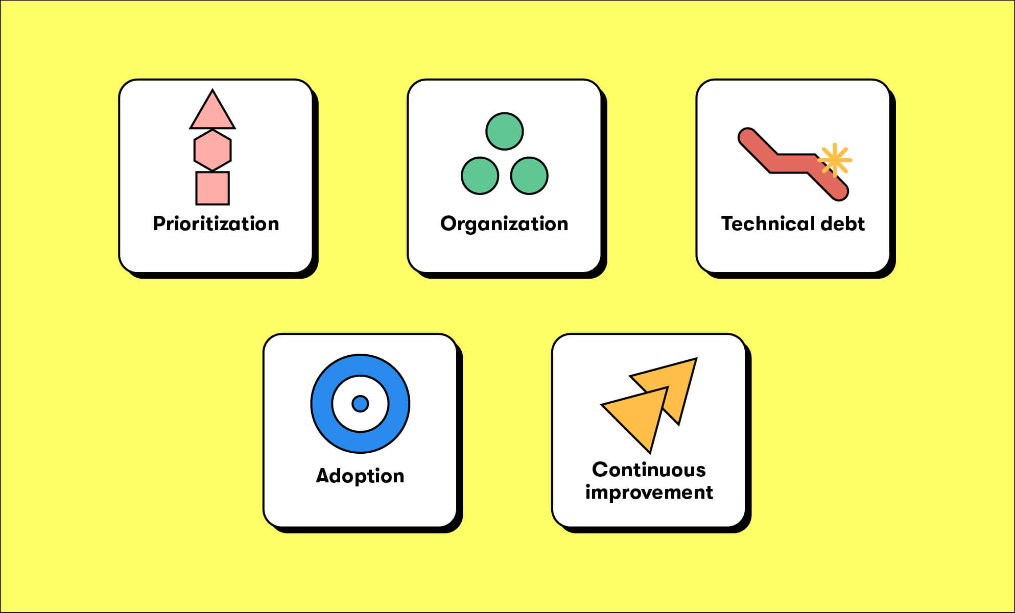 Graphic illustration, 5 challenges to improving digital employee experience: prioritization, organization, technical debt, adoption, and continuous improvement (BrainStorm, Inc., 9-8-21)