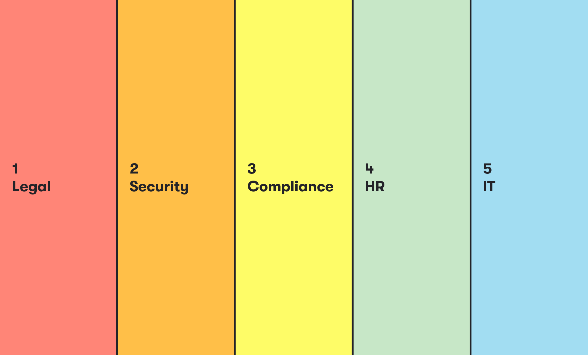 Colorful graphic showing red, orange, yellow, green, and blue vertical bars representing the legal, security, compliance, HR, and IT teams at most organizations (BrainStorm, Inc., 9/2021)